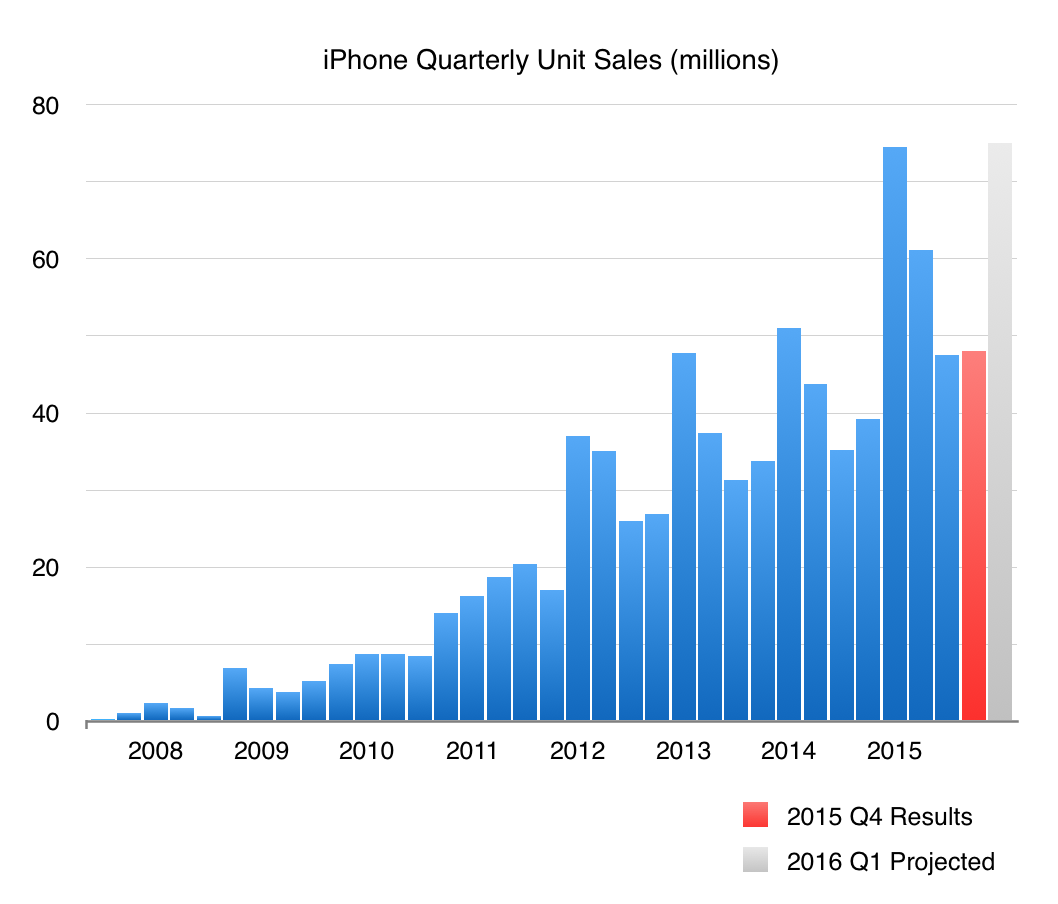 Apple iPhone Quarterly Sales through Q1 2015 Projected