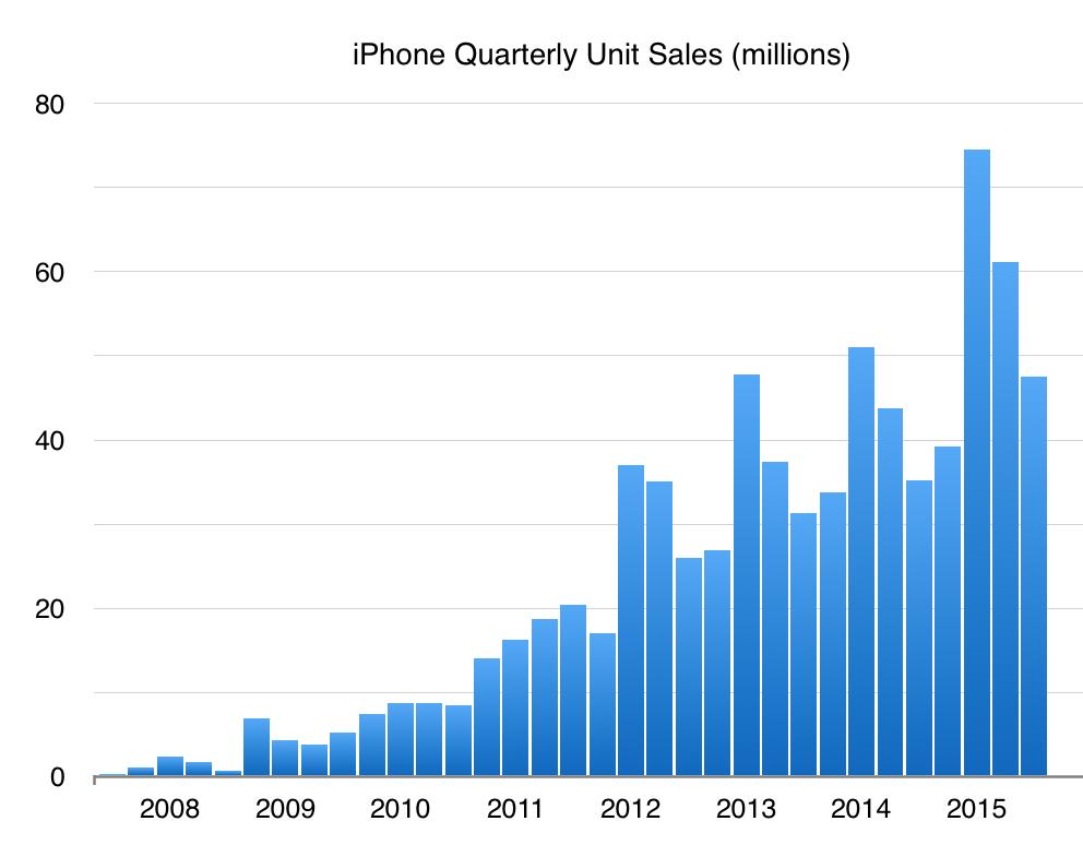 Apple iPhone Quarterly Sales through Q4 2015